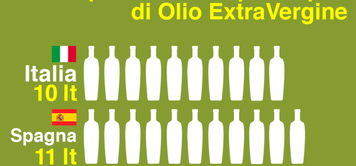 Annual per capita consumption of olive oil: TOP 3 Countries