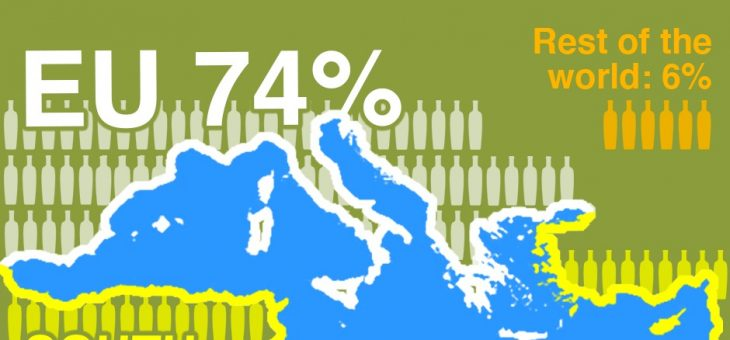 GLOBAL OLIVE OIL PRODUCTION